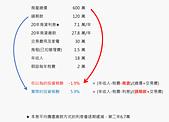 文章連結:投資報酬不是用房屋總價算啦-small.png