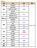 2014/7/13高樂餐飲雙人免費體驗:s.jpg