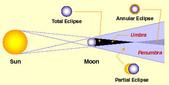天文:solar_eclipse.jpg