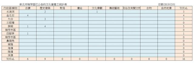 1041231瑞芳區已公告之文化資產統計表.jpg - 瑞芳地區文資論壇