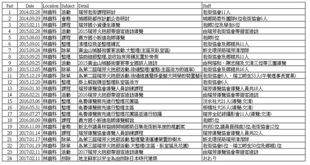 1060211林齒科整理行動年表 - 林齒科(日本時代派出所)