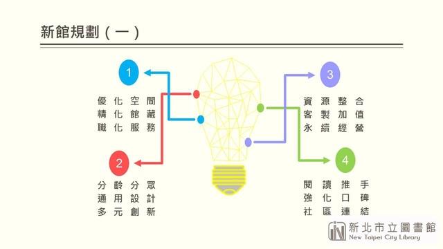 投影片3.JPG - 瑞芳鎮民廣場