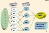 雲端科技顧問有限公司:分散式.jpg