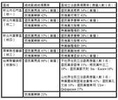 2012大選:2012年大選核區得票率.jpg