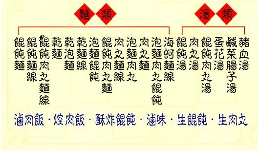 金門縣.金城鎮.生記餛飩麵(餛飩肉丸泡麵創始店):[mykm520] 生記小吃02.jpg